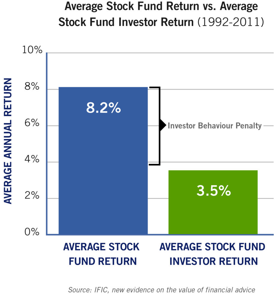 YF About Investment Fees CHART2